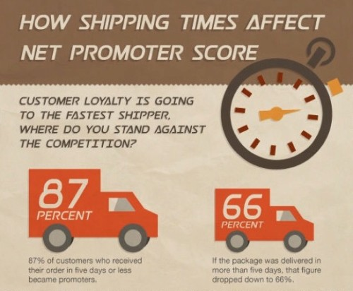 A servey 87% of Customers who Recieve their orders in 5 days become regular customers