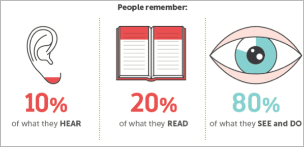 10% of Audience remember what they Hear, 20% remember what they read and 80% remember what they SEE.