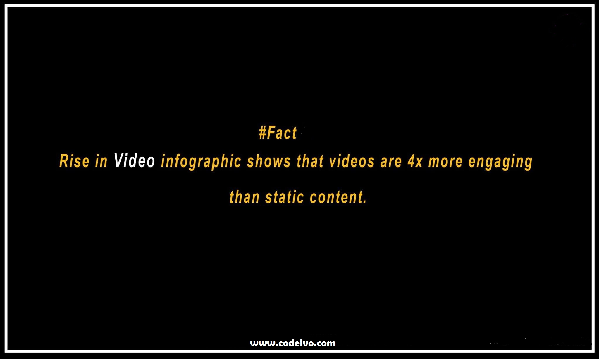 A Fact that states that Videos are more Engaging than Static Content