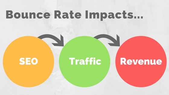 A wallpaper illustrating that Bounce rate impacts SEO, Traffic and Revenue