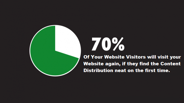 A Statistic Showing that 705 of visitors will visit your website again if they find what they beeed in the first visit