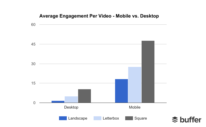 Statistics showing Average Engagement rate on Videos on Mobile and Desktop