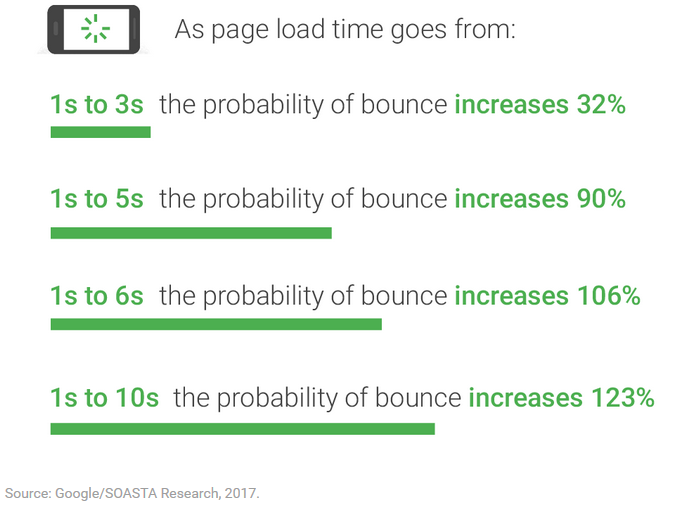 Some Statistics showing how the Load time of a Webpage will make the user to bounce back if its too much.