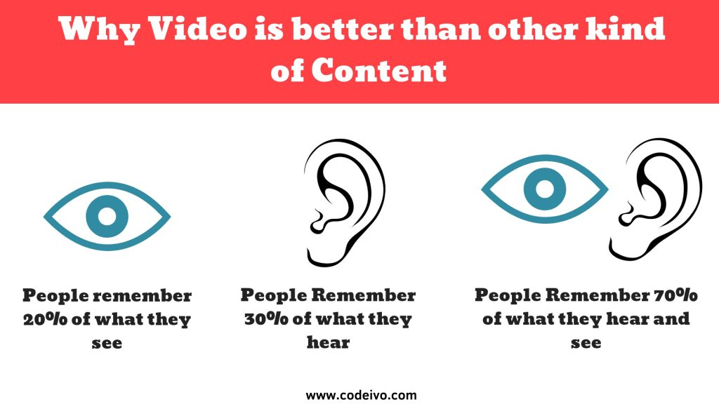 Videos are the most engaging form of communication medium. Inserting Videos into website's design can raise it's design worth