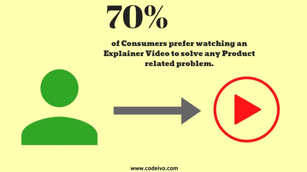 How using a video in website design helps? A video can increase the conversion rate on your site.